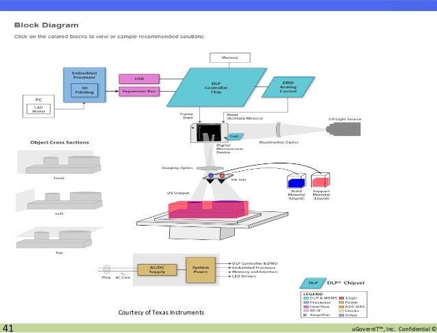 Block Diagram 3d Printer - All Diagram Schematics