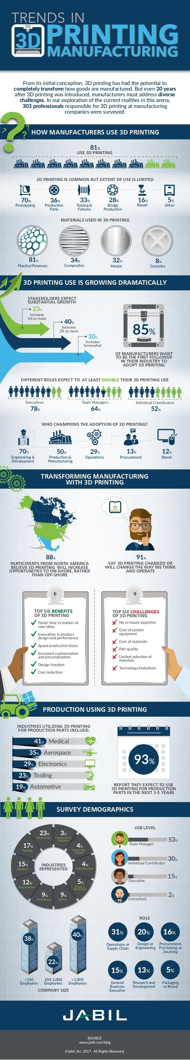 TRANSFORMING MANUFACTURING WITH 3D PRINTING PRODUCTION USING 3D PRINTING SURVEY DEMOGRAPHICS �Jabil, Inc. 2017. All Rights...