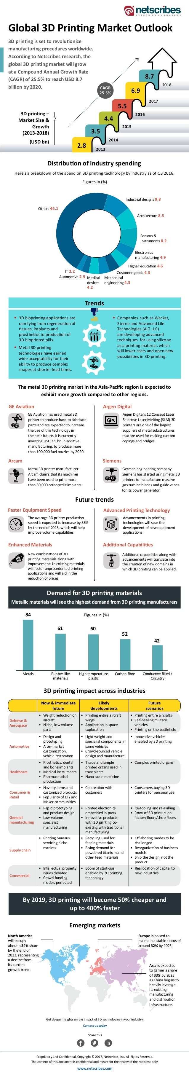 Global 3D Printing Market Outlook 3D printing is set to revolutionize manufacturing procedures worldwide. According to Net...
