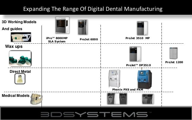 3D Systems: Manufacturing the future