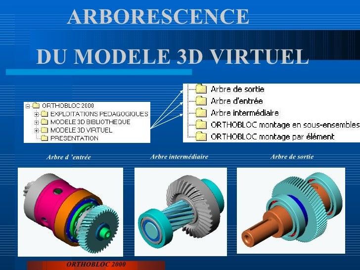 ORTHOBLOC 2000 ARBORESCENCE DU MODELE 3D VIRTUEL Arbre d'entrée Arbre intermédiaire Arbre de sortie