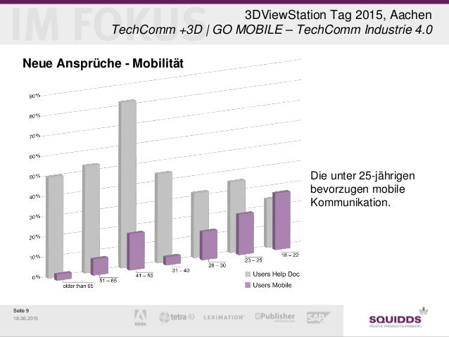 Seite 9 18.06.2015 3DViewStation Tag 2015, Aachen TechComm +3D | GO MOBILE – TechComm Industrie 4.0 Neue Ansprüche - Mobil...