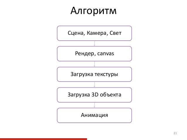 Алгоритм 21 Загрузка текстуры Рендер, canvas Загрузка 3D объекта Сцена, Камера, Свет Анимация