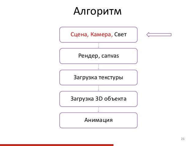 Алгоритм 26 Загрузка текстуры Рендер, canvas Загрузка 3D объекта Сцена, Камера, Свет  Анимация
