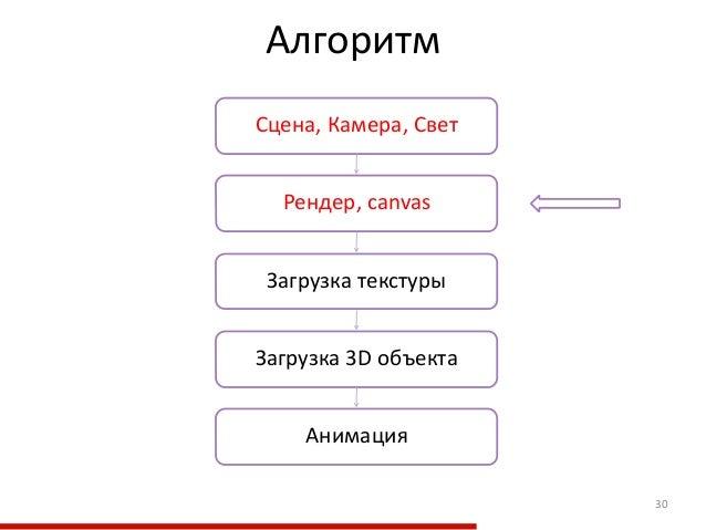 Алгоритм 30 Загрузка текстуры Рендер, canvas Загрузка 3D объекта Сцена, Камера, Свет Анимация
