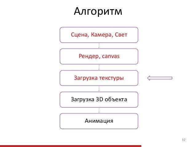 Алгоритм 32 Загрузка текстуры Рендер, canvas Загрузка 3D объекта Сцена, Камера, Свет Анимация