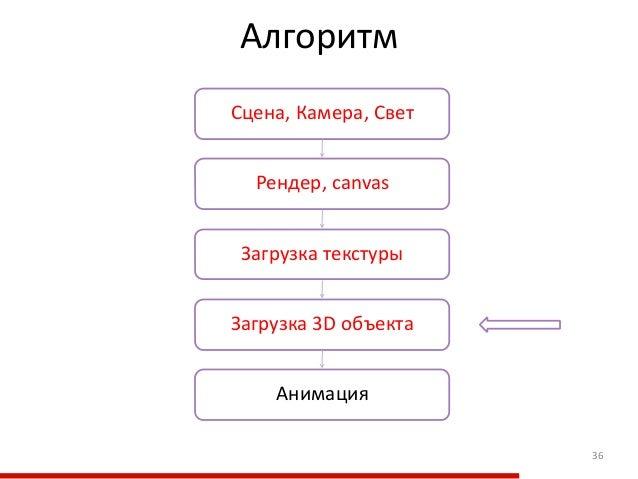 Алгоритм 36 Загрузка текстуры Рендер, canvas Загрузка 3D объекта Сцена, Камера, Свет Анимация