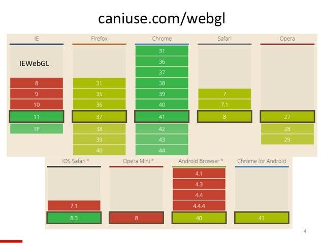 4 caniuse.com/webgl IEWebGL