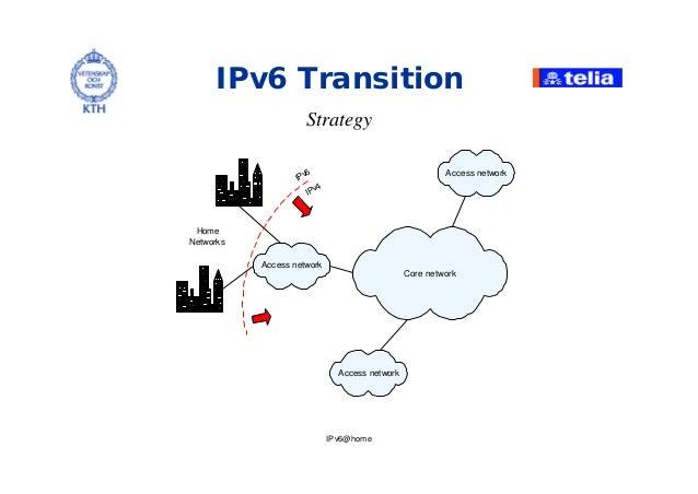 IPv6@home Strategy IPv6 Transition Core network Access network Access network Access network Home Networks IPv6 IPv4