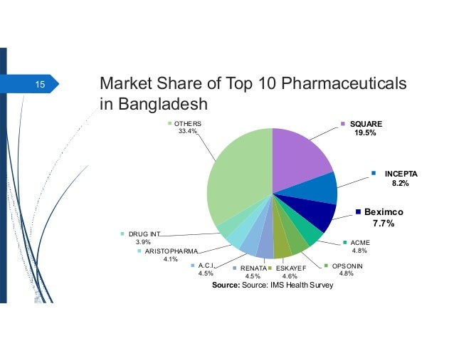 top 50 pharmaceuticals companies of bangladesh Top 50 pharmaceutical companies in bangladesh 2016 2018.