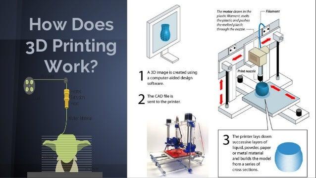 FINAL PRESENTATION_VCU OT_3D Printing