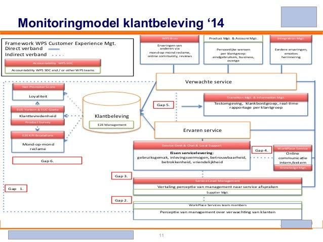 Banking - Investments - Life Insurance - Retirement Services 11 Monitoringmodel klantbeleving '14 ! Persoonlijke!wensen!! ...