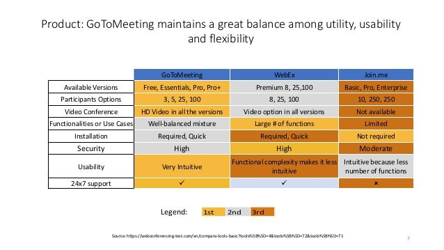 Gotomeeting Competitive  Market Analysis
