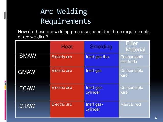 Flux Core Welding Wire >> Electric Arc Welding