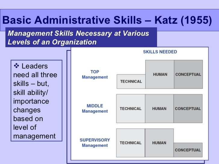 leadership analysis a three skill approach Technical briefing leadership skills – an overview 3 selectively show their weaknesses by exposing vulnerability, they reveal their approach-ability and humanity rely heavily on intuition to gauge the appropriate timing and course of their actions.