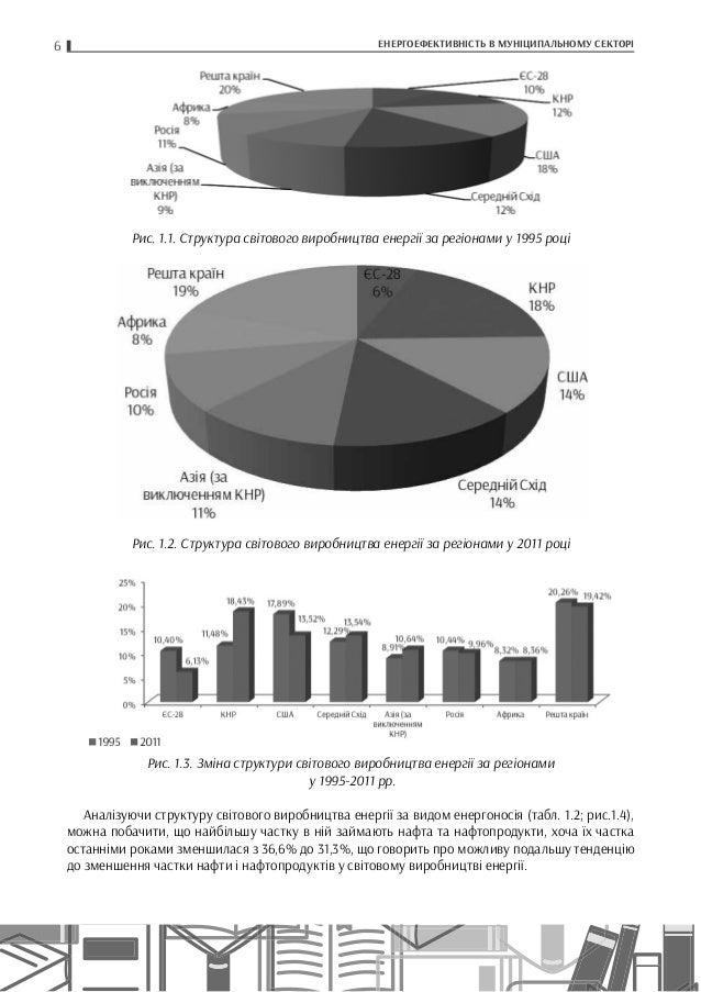 6 ЕНЕРГОЕФЕКТИВНІСТЬ В МУНІЦИПАЛЬНОМУ СЕКТОРІ Рис. 1.1. Структура світового виробництва енергії за регіонами у 1995 році Р...