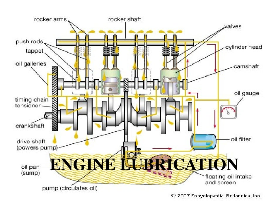 agriculture engineering chptr 3 rh slideshare net marine engine lubrication diagram Engine Cooling System Diagram