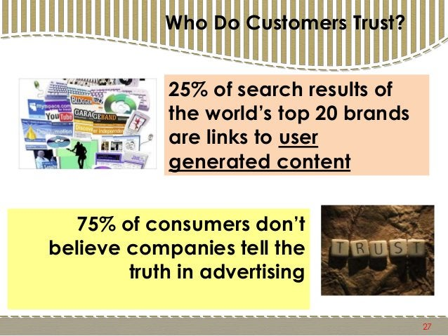 27 25% of search results of the world's top 20 brands are links to user generated content 75% of consumers don't believe c...