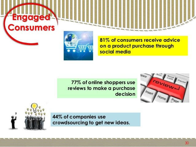 30 81% of consumers receive advice on a product purchase through social media 77% of online shoppers use reviews to make a...