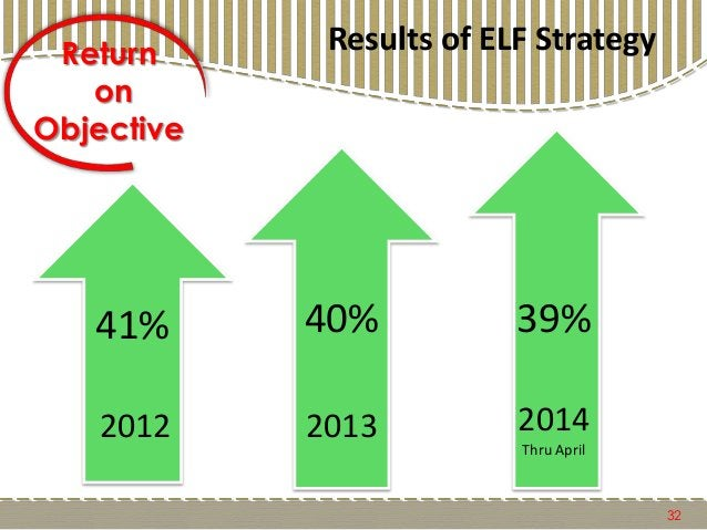 Results of ELF Strategy 32 41% 2012 40% 2013 Return on Objective 39% 2014 Thru April