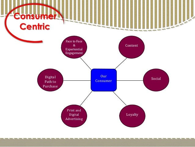 Consumer Centric Our Consumer Face to Face & Experiential Engagement Content Loyalty Print and Digital Advertising Digital...