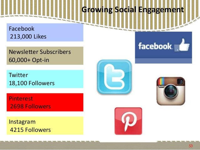 Growing Social Engagement 53 Facebook 213,000 Likes Twitter 18,100 Followers Pinterest 2698 Followers Newsletter Subscribe...