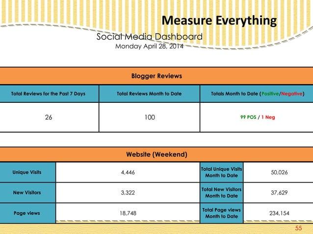 Measure Everything 55 Monday April 28, 2014 Unique Visits 4,446 Total Unique Visits Month to Date 50,026 New Visitors 3,32...