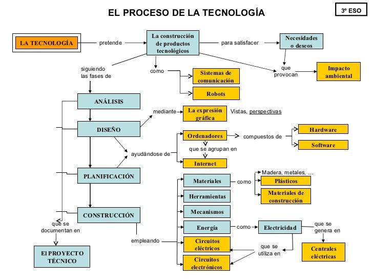 La construcción de productos tecnológicos LA TECNOLOGÍA pretende siguiendo las fases de El PROYECTO TÉCNICO que se documen...