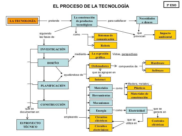 3ºeso - Tecnología - Mapa conceptual del curso