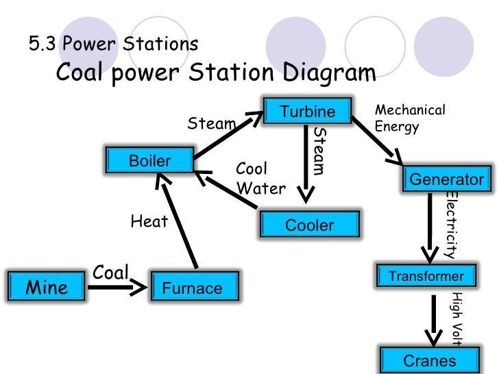 Energy Unit if 3 ESO Technology