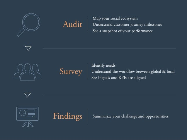 Map your social ecosystem Understand customer journey milestones See a snapshot of your performance Audit Identify needs U...