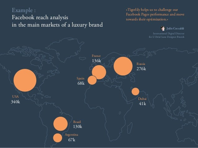Example : Facebook reach analysis in the main markets of a luxury brand 340k USA 130k Brazil 67k Argentina 68k Spain 136k ...