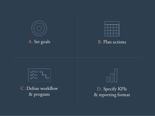 A. Set goals B. Plan actions C. Define workflow & program D. Specify KPIs & reporting format