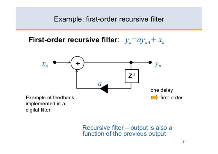 Basics Of Digital Filters