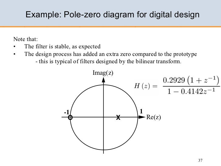 Design of iir filters 36 37 example pole zero diagram ccuart Image collections