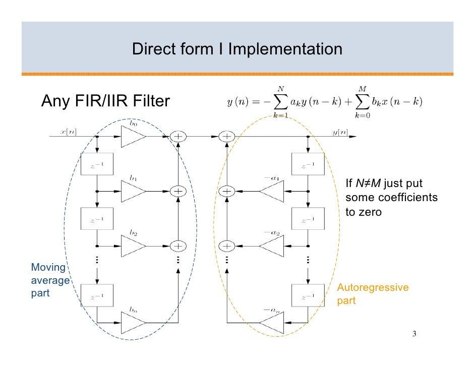 Implementation of Digital Filters