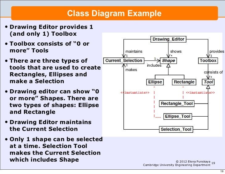 Lecture 3 software engineering and design introduction to uml class diagram example drawing ccuart Images