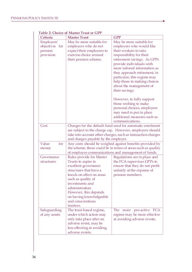 20151022 ppi comparison of dc pensions regulators however it 42 spiritdancerdesigns Images