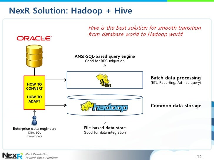 Hadoop World 2011: Replacing RDB/DW with Hadoop and Hive ...