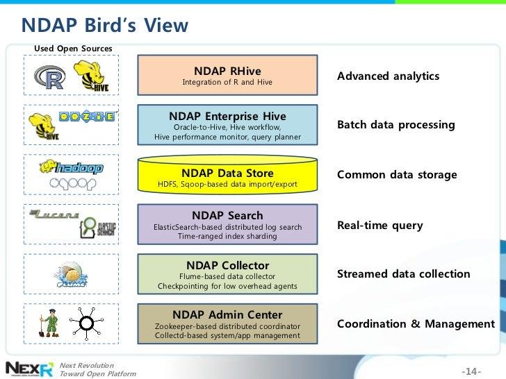 hadoop world 2011  replacing rdb  dw with hadoop and hive