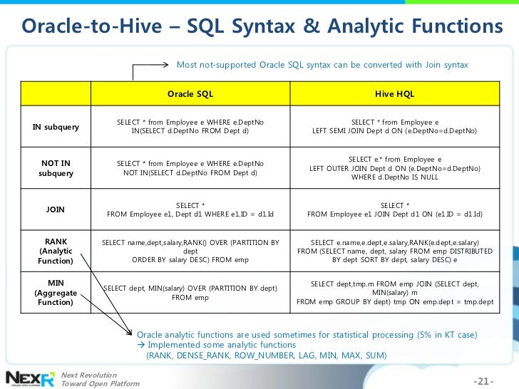 Hadoop World 2011: Replacing RDB/DW with Hadoop and Hive for