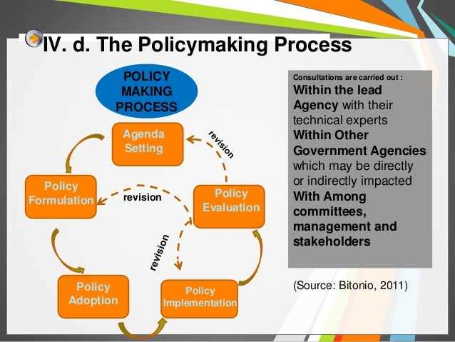 Intro to Policy-making process