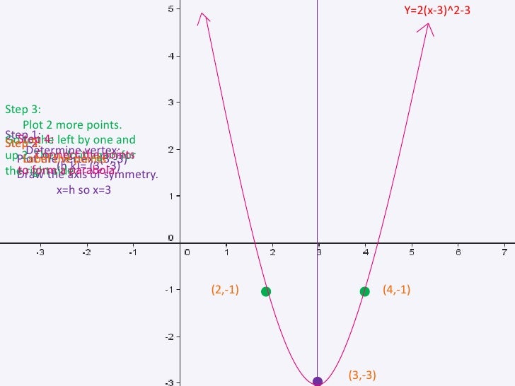 3 Forms Of A Quadratic Function