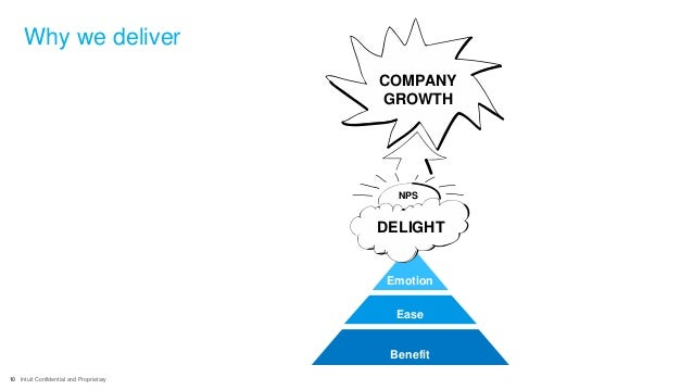 10 Intuit Confidential and Proprietary Benefit Ease Emotion DELIGHT NPS COMPANY GROWTH Why we deliver