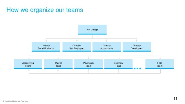 11 Intuit Confidential and Proprietary 11 How we organize our teams VP Design Director Small Business Director Self Employ...