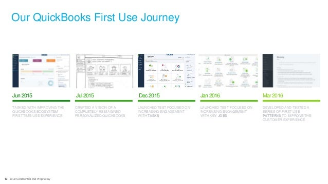 12 Intuit Confidential and Proprietary Our QuickBooks First Use Journey Dec2015 LAUNCHED TEST FOCUSED ON INCREASING ENGAGE...