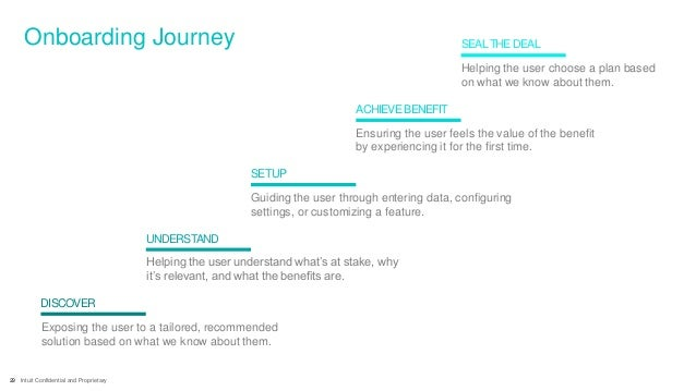 29 Intuit Confidential and Proprietary Onboarding Journey DISCOVER Exposing the user to a tailored, recommended solution b...