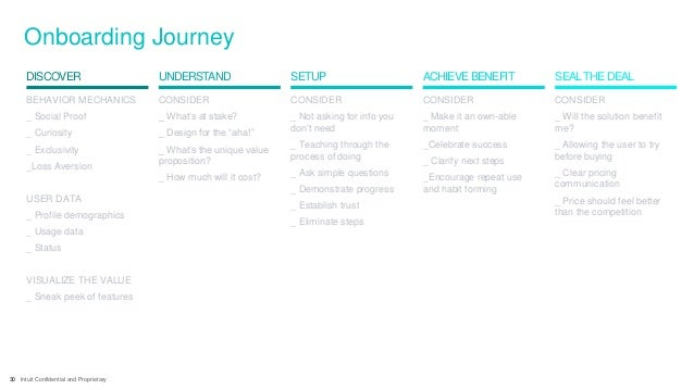 30 Intuit Confidential and Proprietary Onboarding Journey SETUP ACHIEVE BENEFITDISCOVER UNDERSTAND SEALTHE DEAL BEHAVIOR M...