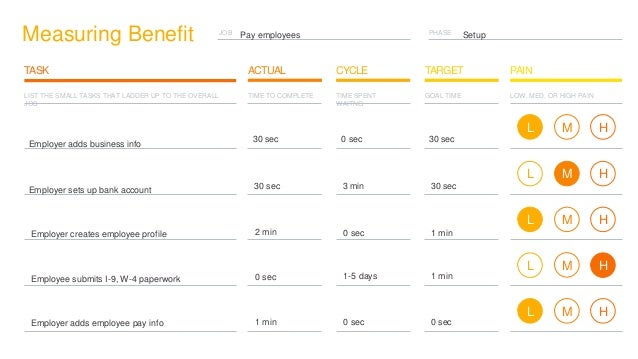 PHASE SetupJOB Measuring Benefit CYCLE TARGETTASK ACTUAL PAIN Pay employees LIST THE SMALL TASKS THAT LADDER UP TO THE OVE...