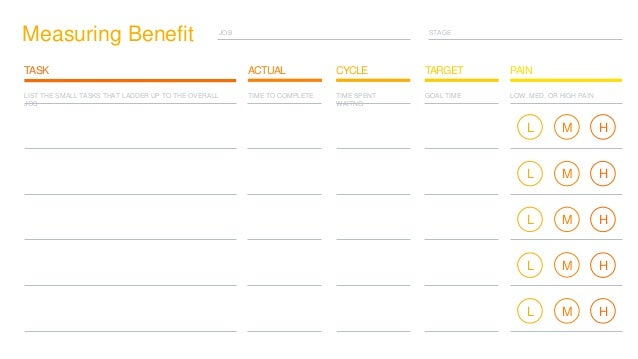 STAGEJOB Measuring Benefit CYCLE TARGETTASK ACTUAL PAIN LIST THE SMALL TASKS THAT LADDER UP TO THE OVERALL JOB TIME TO COM...